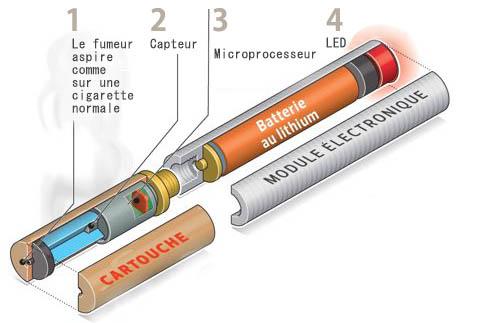 schéma composition cigarette électronique